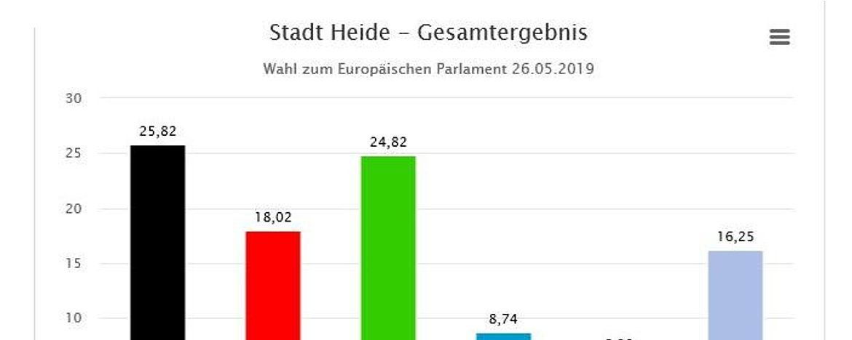 europawahl ergebnisse